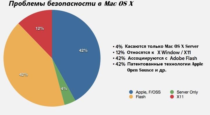 Проблемы безопасности в Mac OS X